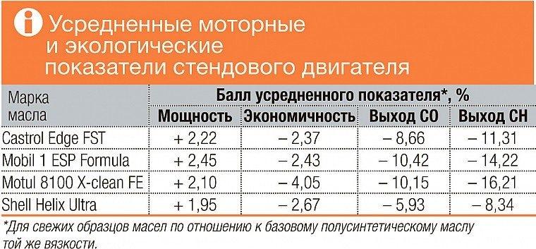 Экспертиза журнала за рулем