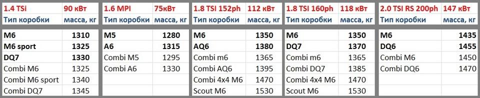таблицы msp skoda