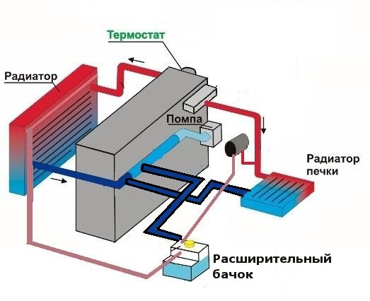 Схема охлаждение lanos