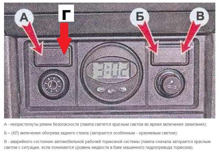 Панель приборов ВАЗ 2110  описание ламп и индикаторов