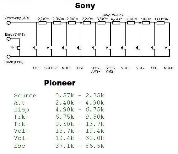 управления Pioneer (Sony,