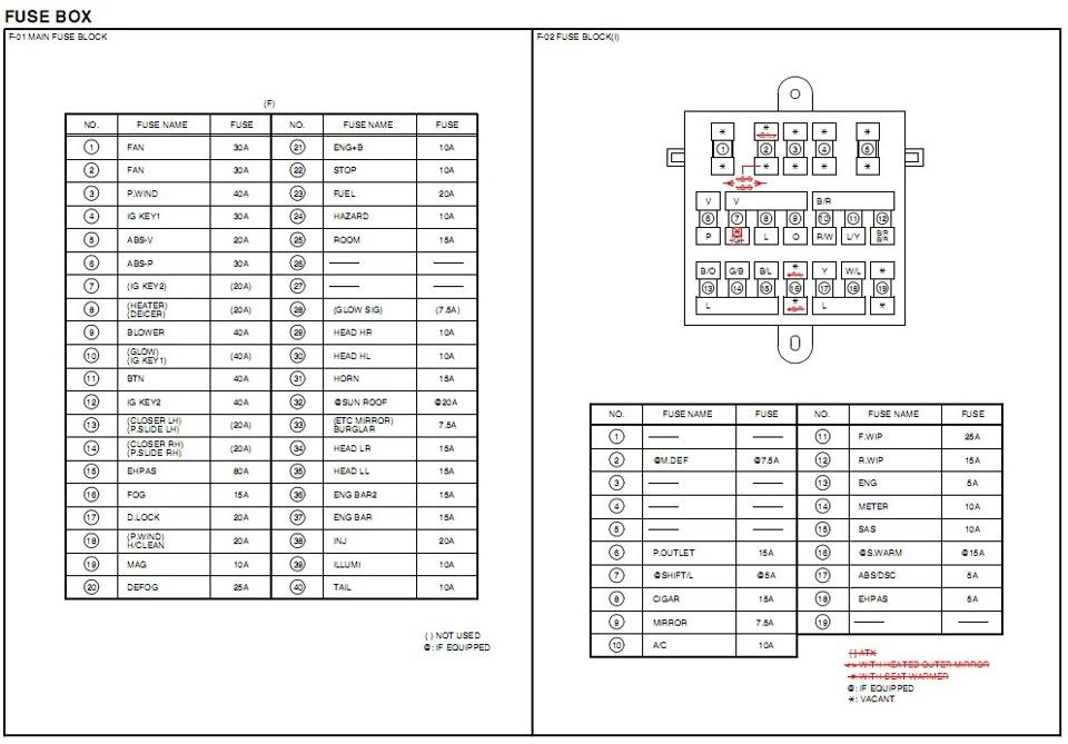 Мазда-5 схема предохранителей