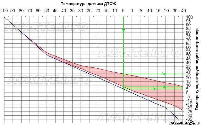 b4b8261s 960 - Таблица проверки датчика температуры охлаждающей жидкости