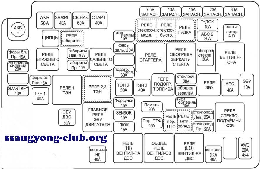 Схема предохранителей на корандо
