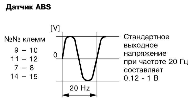 Спидометр от датчика абс