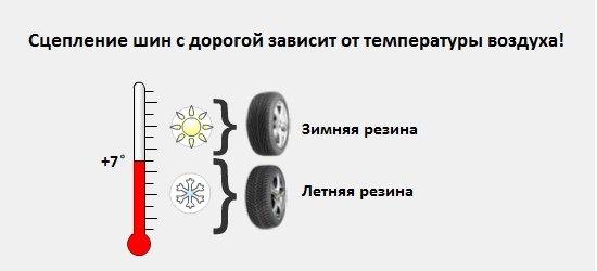 b907feas 960 - Когда нужно ездить на зимней резине
