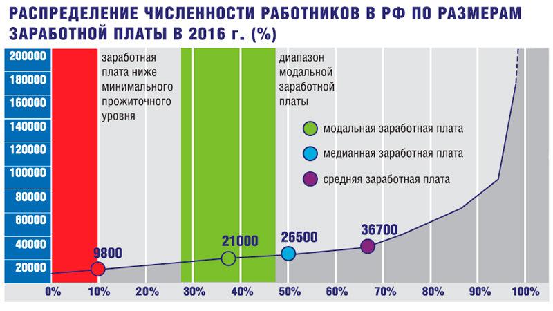 обонятельным вектором, зарплата фотомодели в среднем по россии только там