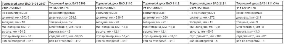 Фото №20 - толщина нового тормозного диска ВАЗ 2110