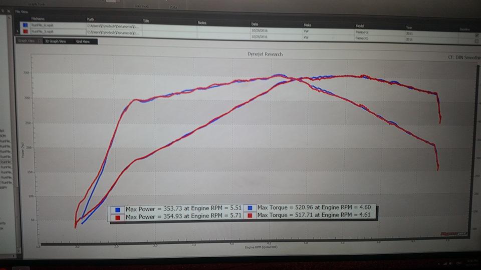 355 awhp (420+ hp) — 520Nm и хорошая повторяемость результата от замера к замеру