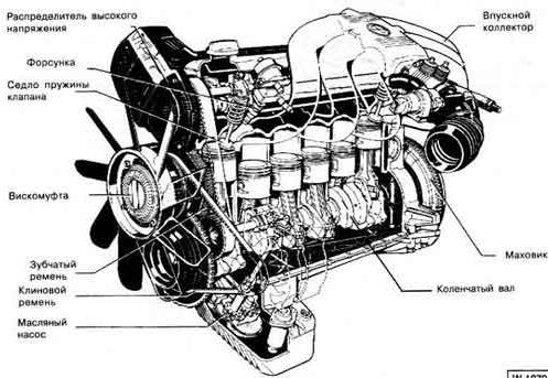 двигателей БМВ М20