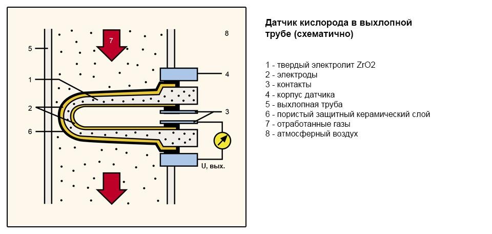 toyota 1mz-fe o2 sensor b2 s2 расположение