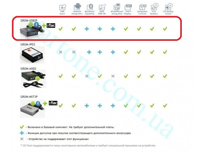GROM USB2PLUS