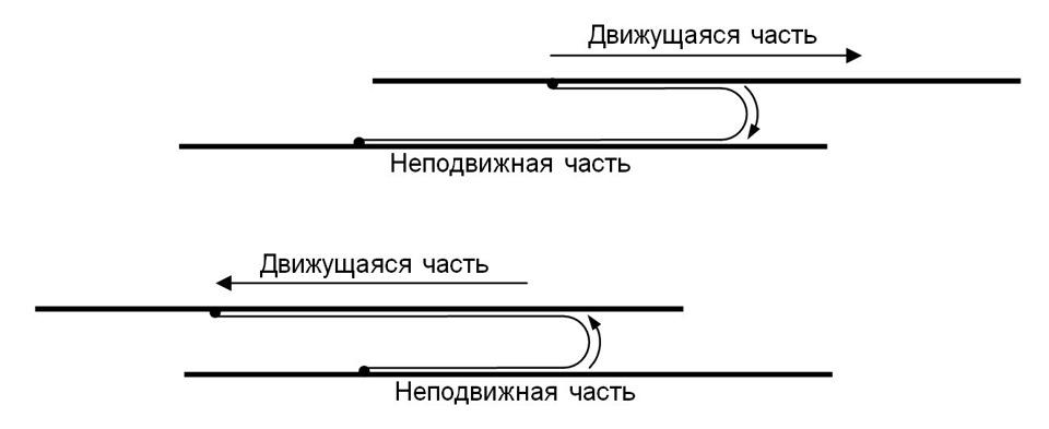 Шлейф требуется почти в 2 раза короче, чем взаимное перемещение деталей