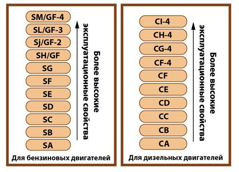 Сертификация масел по стандарту api сертификация рабочая программа