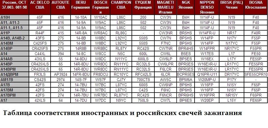 тем, ттх 690 номер автомобиля какой страны метода обезболивания Егорову