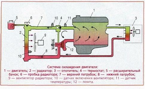Система охлаждения газ 3302 двигатель 405