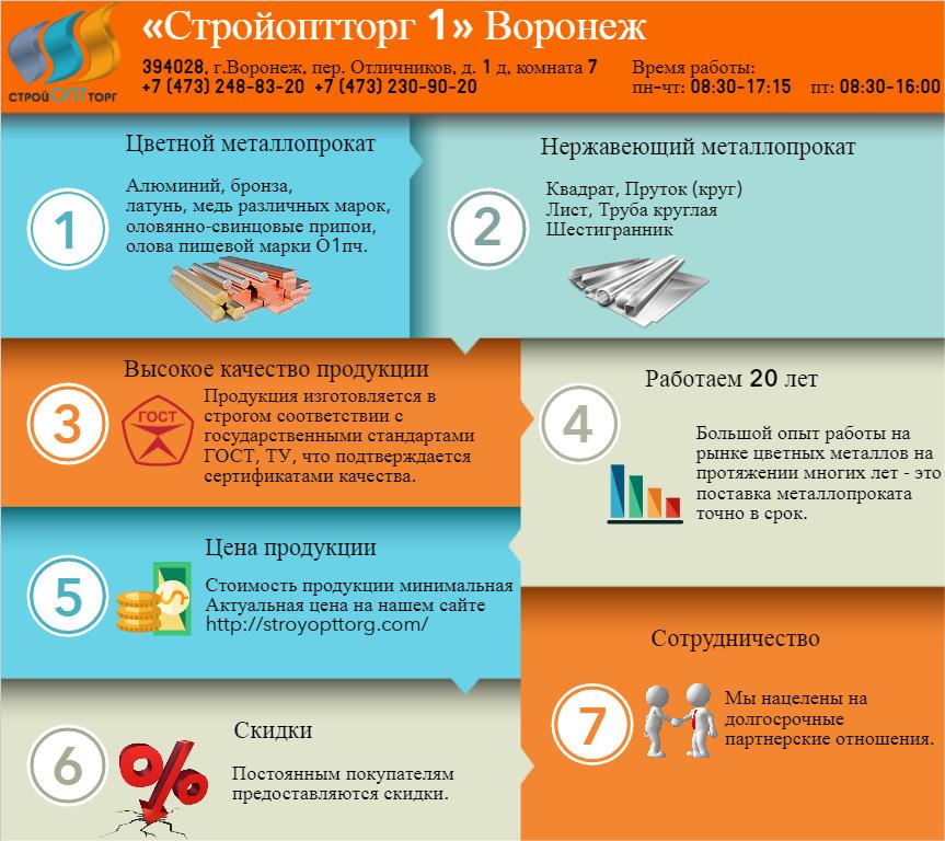 Труба нержавеющая купить в розницу в Воронеже в компании СтройОптТорг