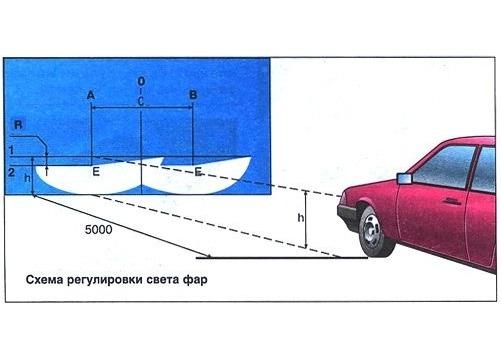 Регулировка света фар авто