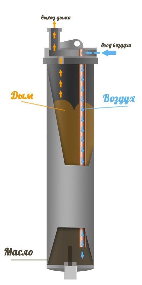 Дымогенератор своими руками чертеж