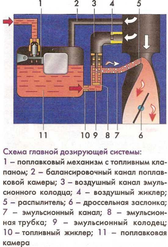 Для какой цели выполняется балансировка поплавковой камеры