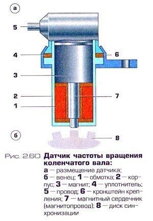 c83e64s 960 - Что такое ацп датчиков ваз