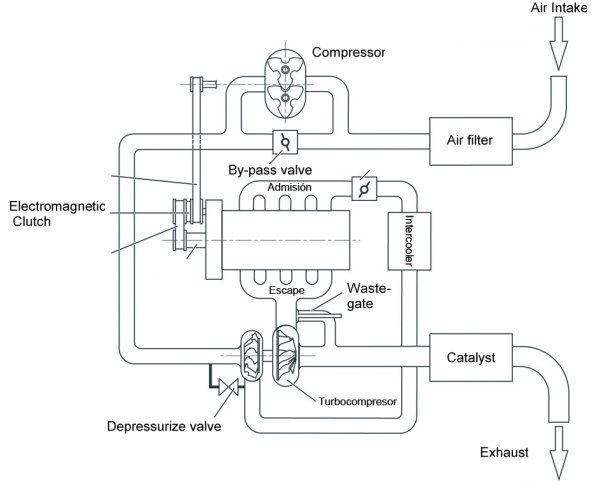 Supercharger + турбина