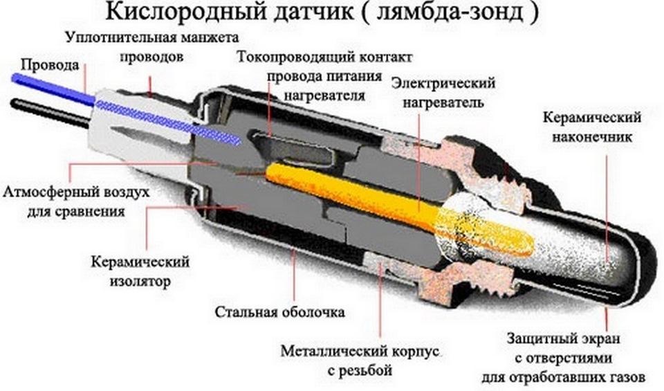 лямбда зонд после удаления катализатора