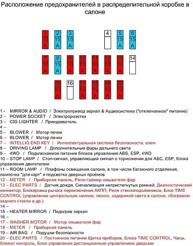 расшифровка предохранителей ниссан х-трейл т32 российском… Узнать Тельняшка