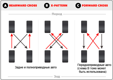 схема ротации шин