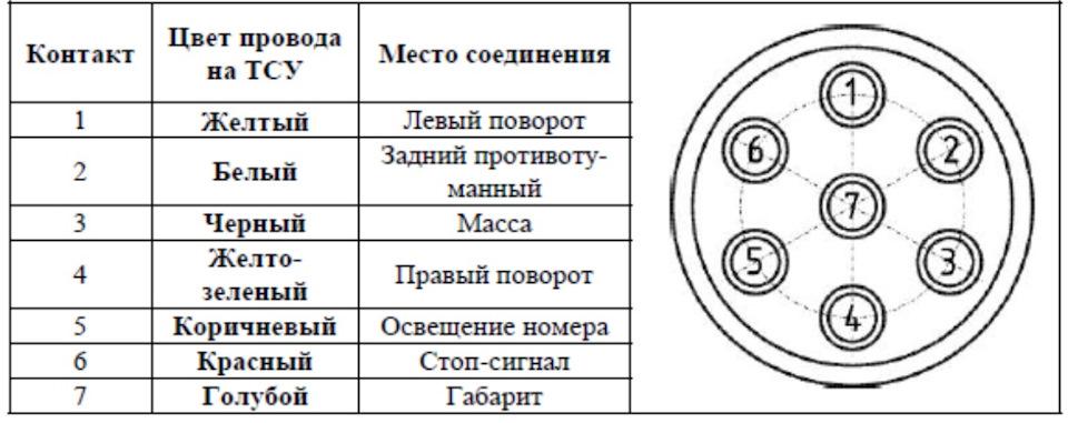 Схема подключения проводки на фаркоп ваз