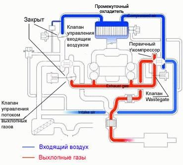Замена ремня ГРМ на Subaru Forester EJ20 инструкции фото
