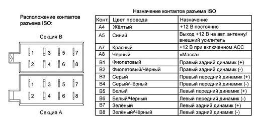 Распиновка Prology CMU-520