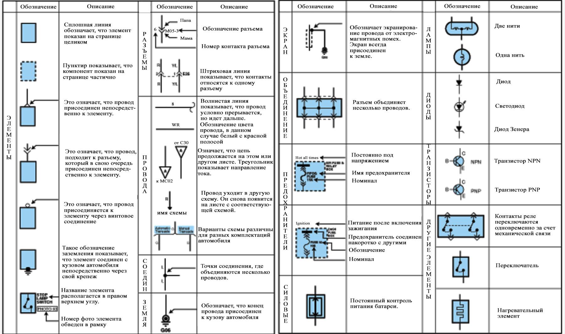 Условное обозначения электрических схем гост 2014