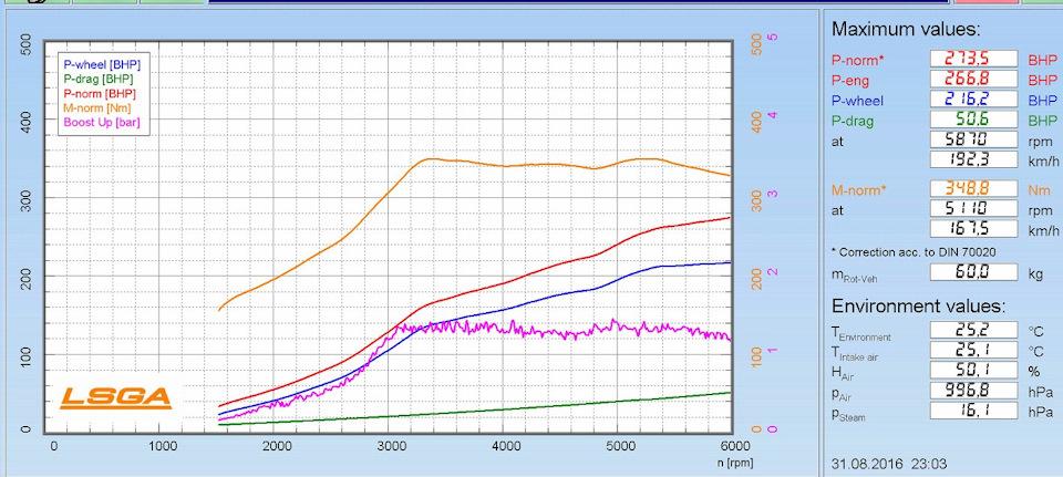 График настройки с водометанолом.