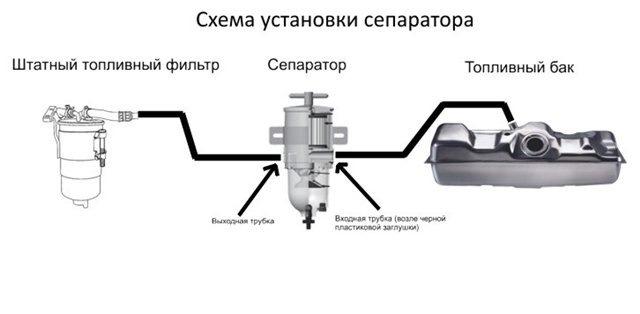 как установить фильтр сепаратор