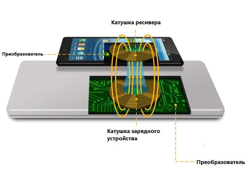 Бесконтактная зарядка для телефона своими руками 26