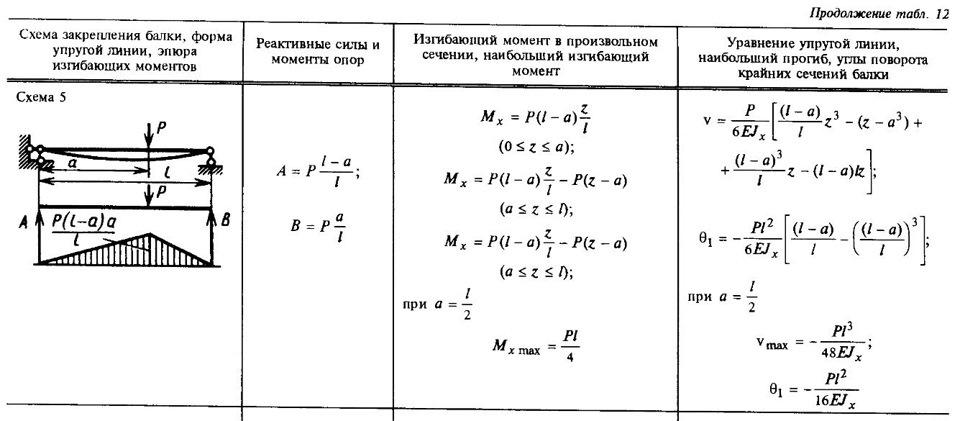 Расчет балок на прогиб Максимальный прогиб балки формула