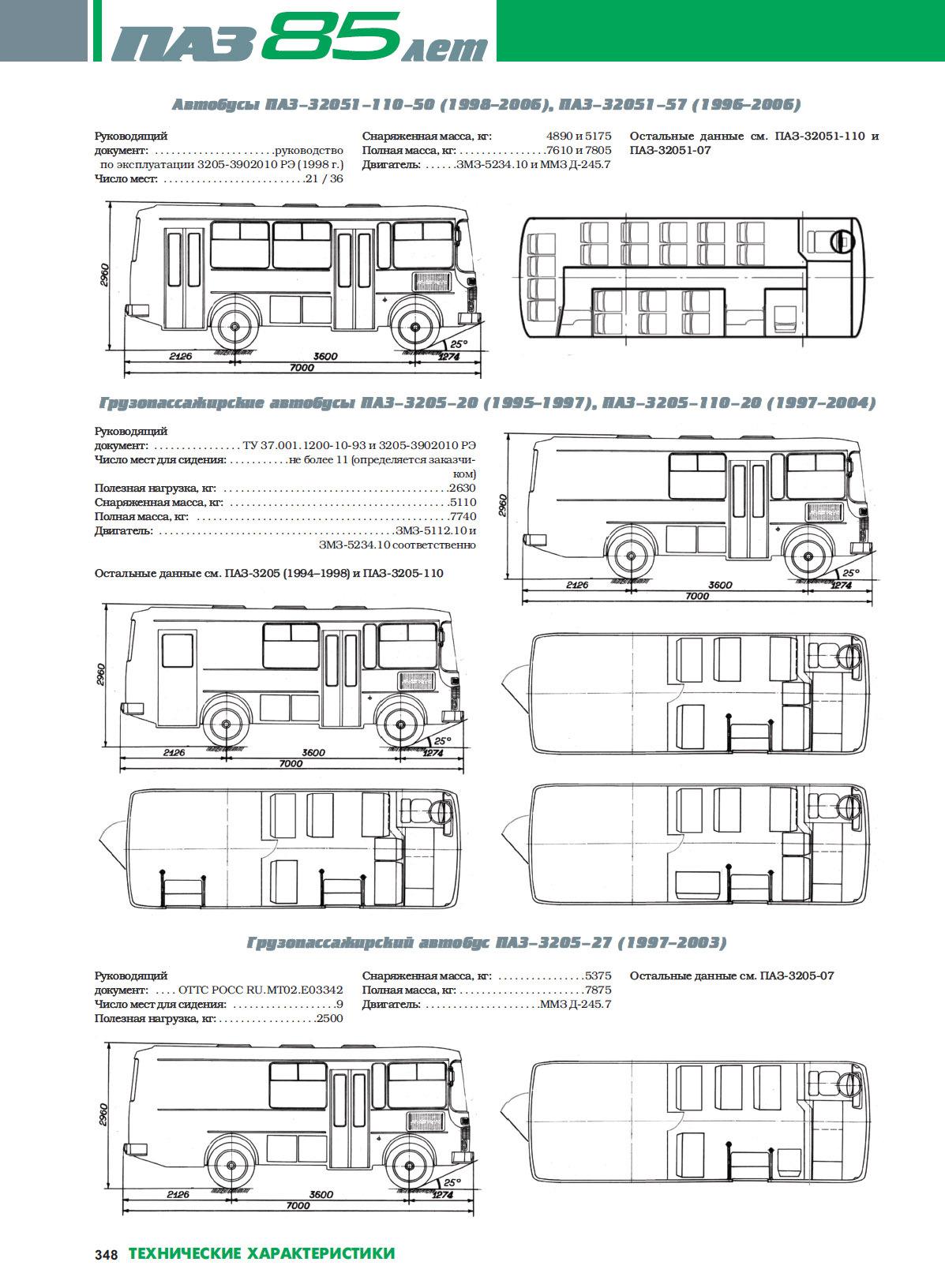 Слепые зоны автобуса картинки пазика обозначение