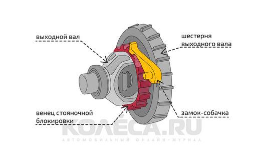 d199525s 960 - Что сначала ручник или передача