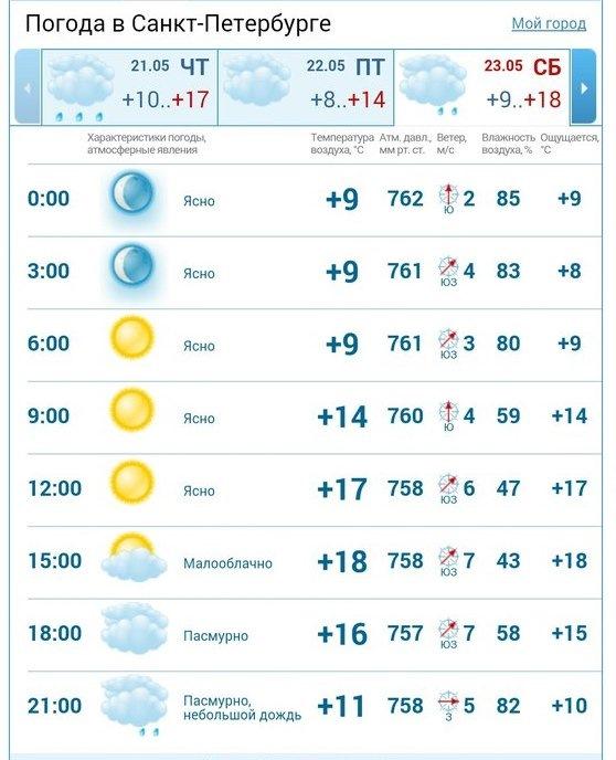 Погода в с суховерхівка