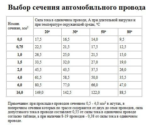 Расчёт сечения провода, кабеля - Remont22 ru