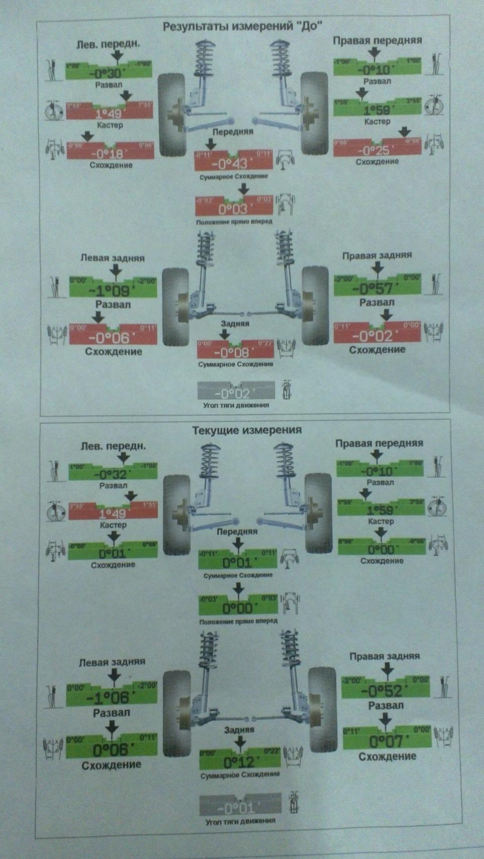 Как сделать развал-схождение колёс - Автосайт m 78
