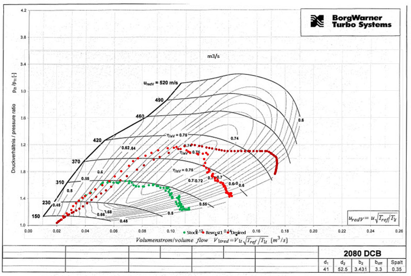 Компрессорные карты и мощностные показатели турбин
