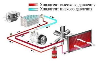 Вентилятор кондиционера н напорный