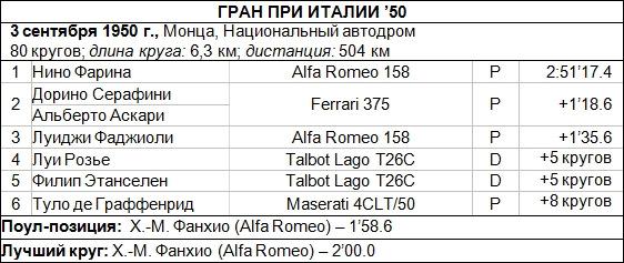 италия 50