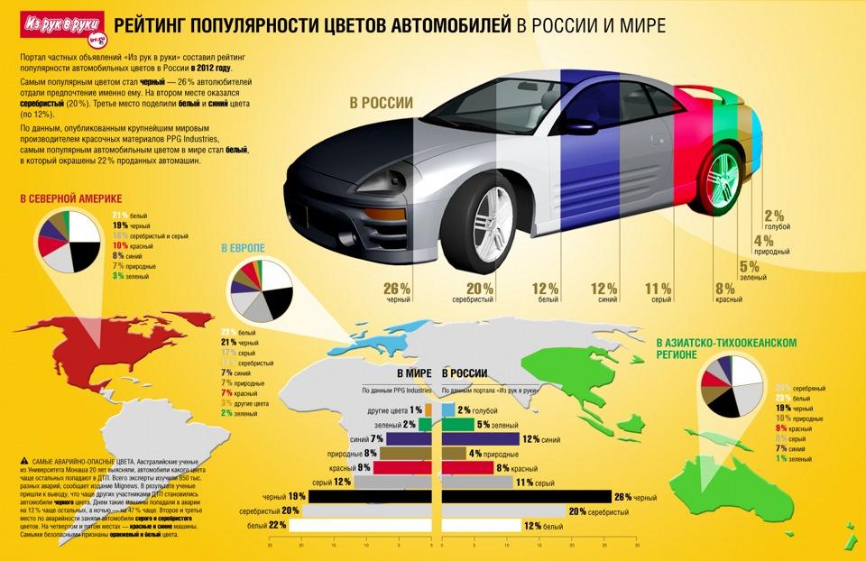 Какой цвет выбрать авто