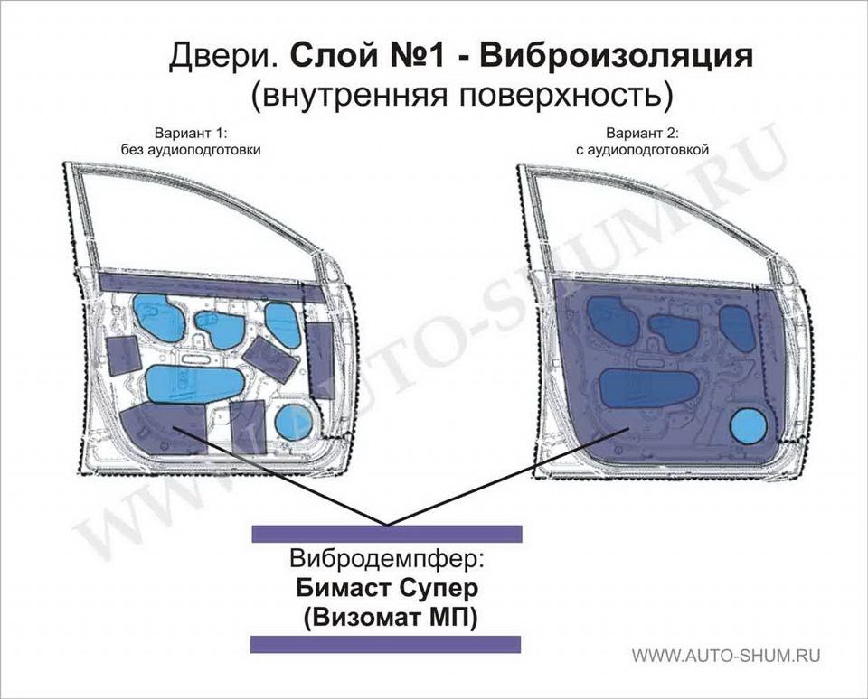 www.auto-shum. ru/material-consumption.htm вот по этой.  И что ты хочишь сказать что покупать и делать все как...