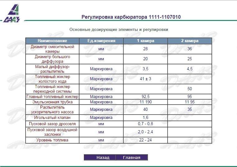 ddba8eas 960 - Таблица жиклеров карбюратора к 126