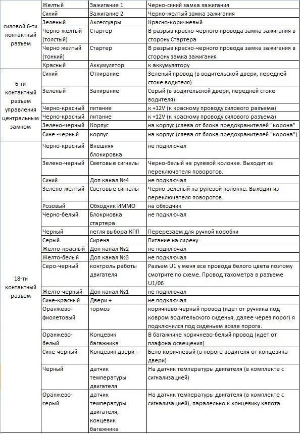 Установка и точки подключения