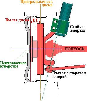 Разболтовка колесных дисков лада ларгус